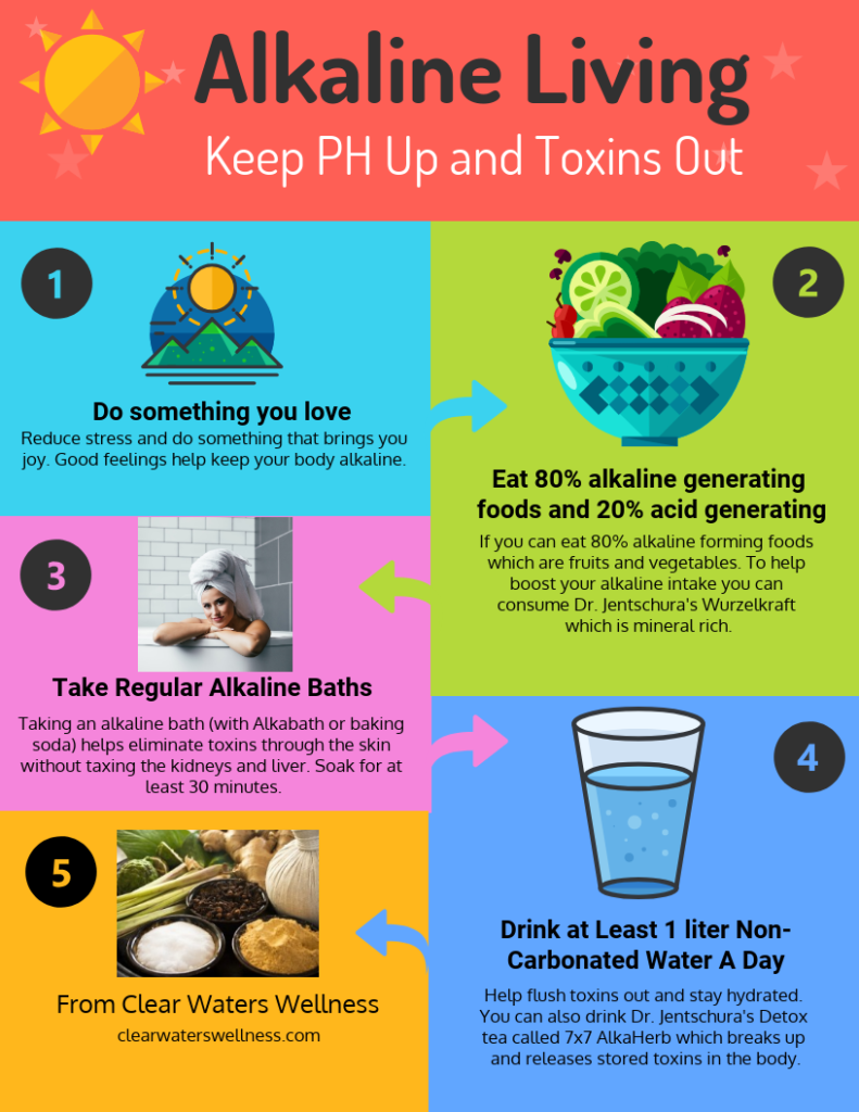 Alkaline Bathing Alkalina Living How To Infographic